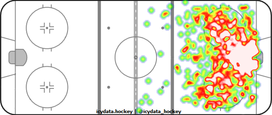 Shot Heat Map